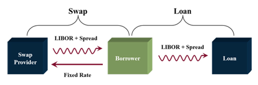 Pricing of interest rate swap